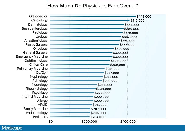 Medscapes 2016 Physician Compensation Report Where Do You Fall on Physician Salary Chart