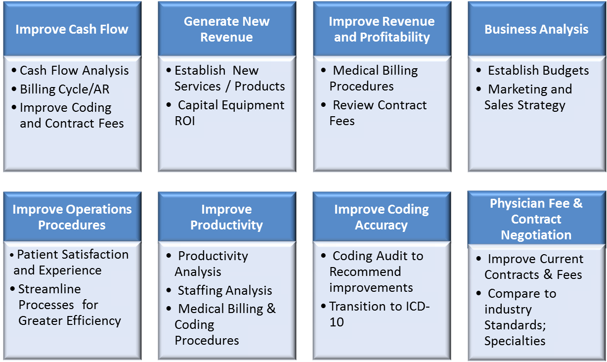 Practice Management Consulting - Chart of Benefits and Offerings