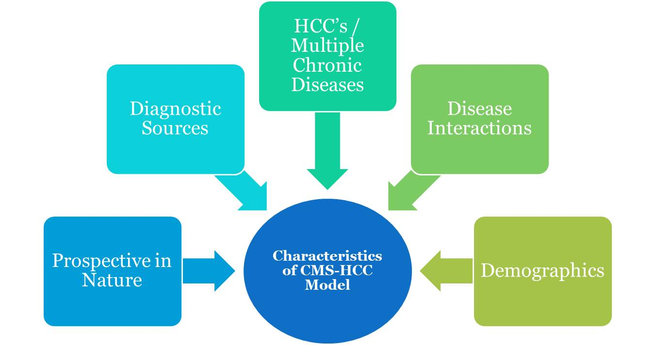 advantages of medical model of health