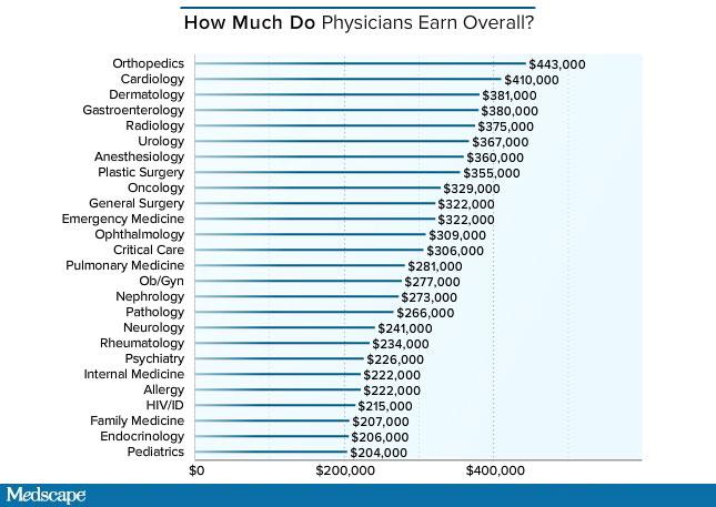 Medscape's 2016 Physician Compensation Report - Where Do ...